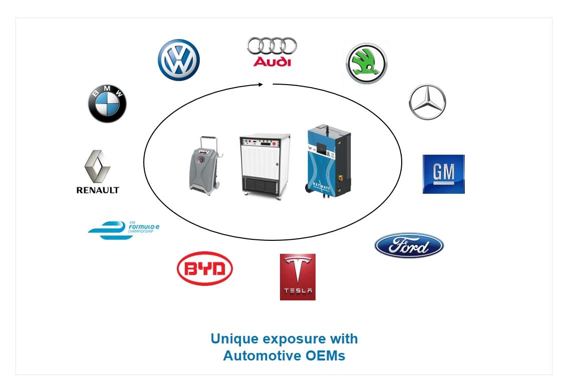 Automotive OEM